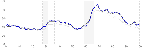 Unemployment Rate Trends - Jackson, Mississippi